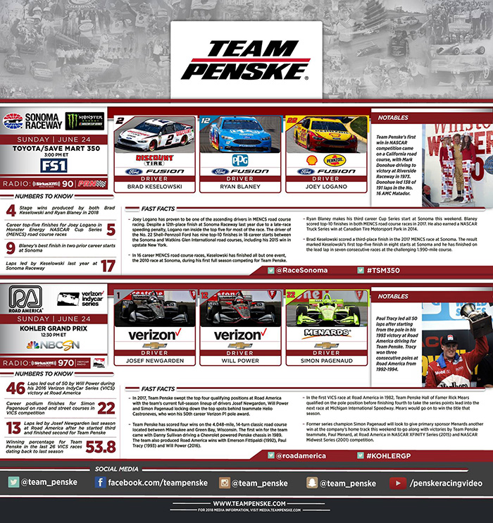 Sonoma and Road America Infographic