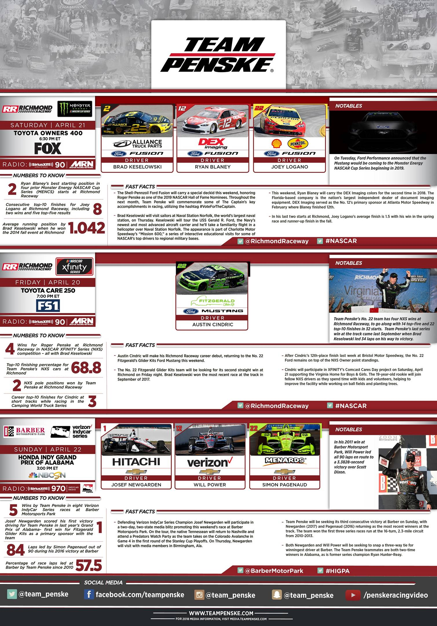 Team Penske News Infographic Richmond And Barber Parallel Circuit For Kids Look At The April 20 2018