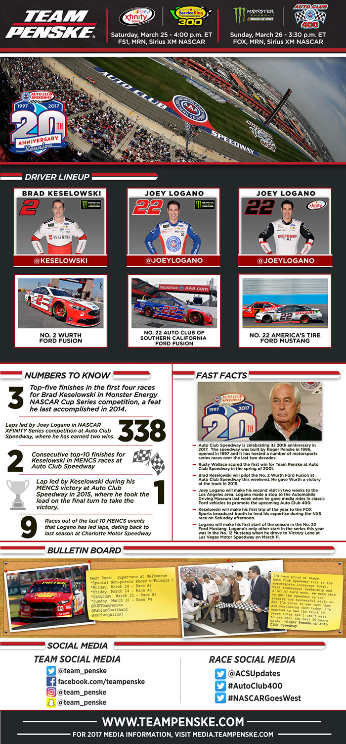 Team Penske - Auto Club Infographic
