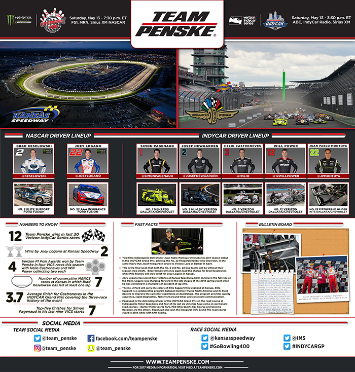 Team Penske Infographic - Kansas / Indy