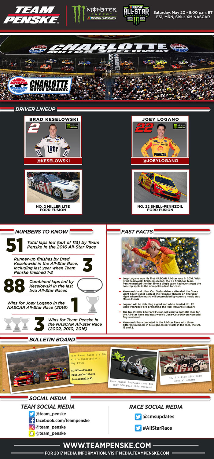 Team Penske Infographic - All Star Race