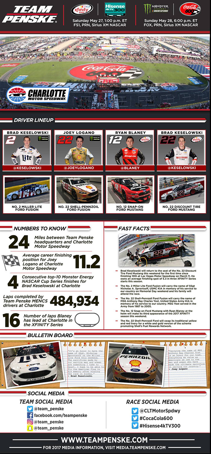 Team Penske Infographic - Coca-Cola 600
