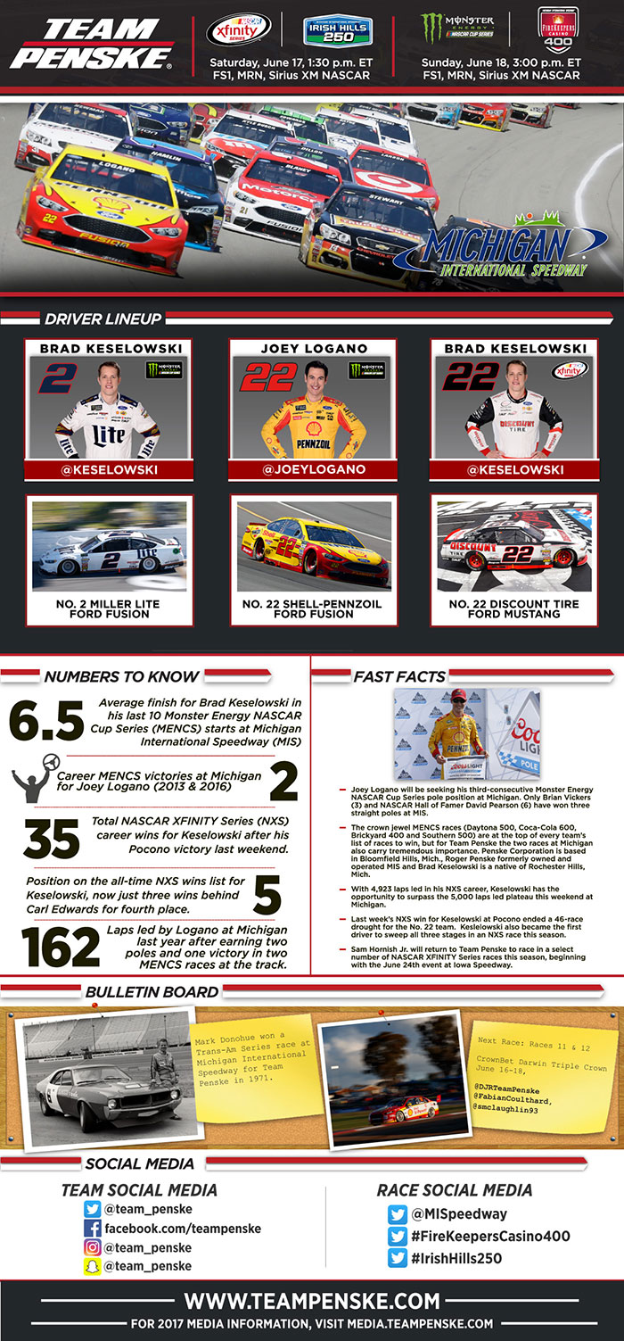 Team Penske Infographic - Michigan