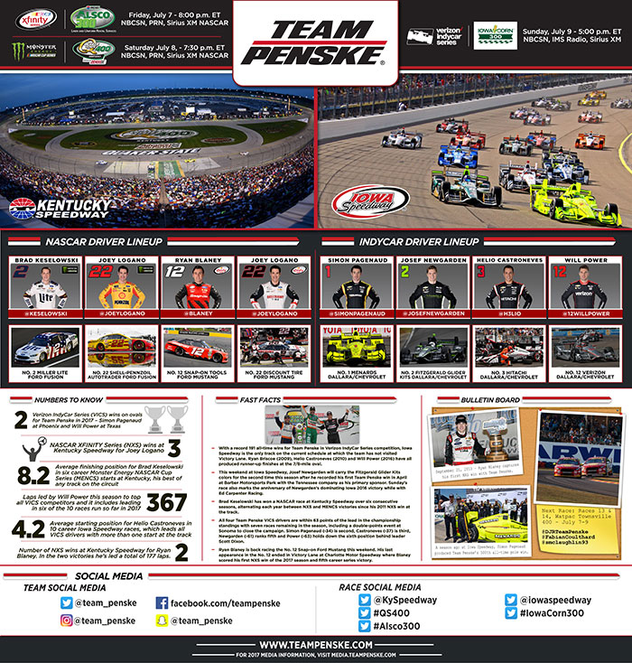 Team Penske Infographic - Kentucky and Iowa