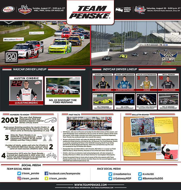 Team Penske Infographic - Road America, Gateway