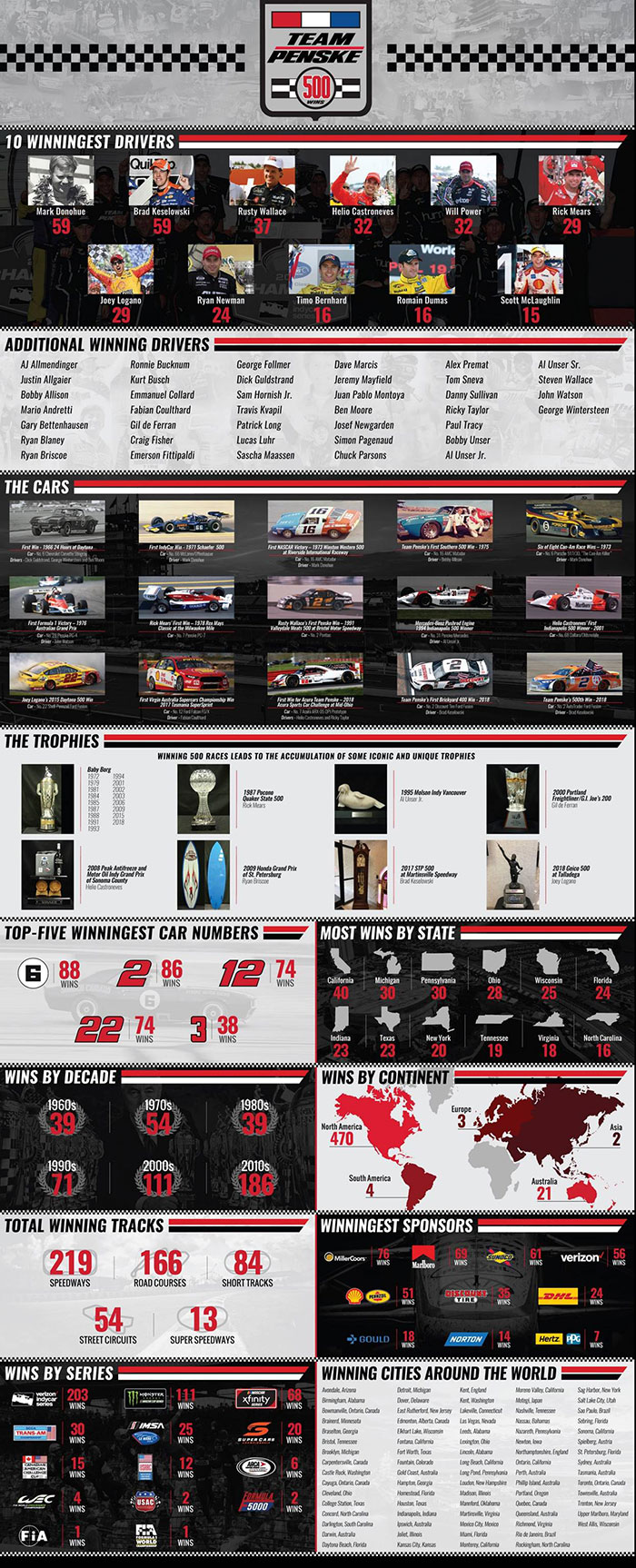 Team Penske Infographic - 500 Wins