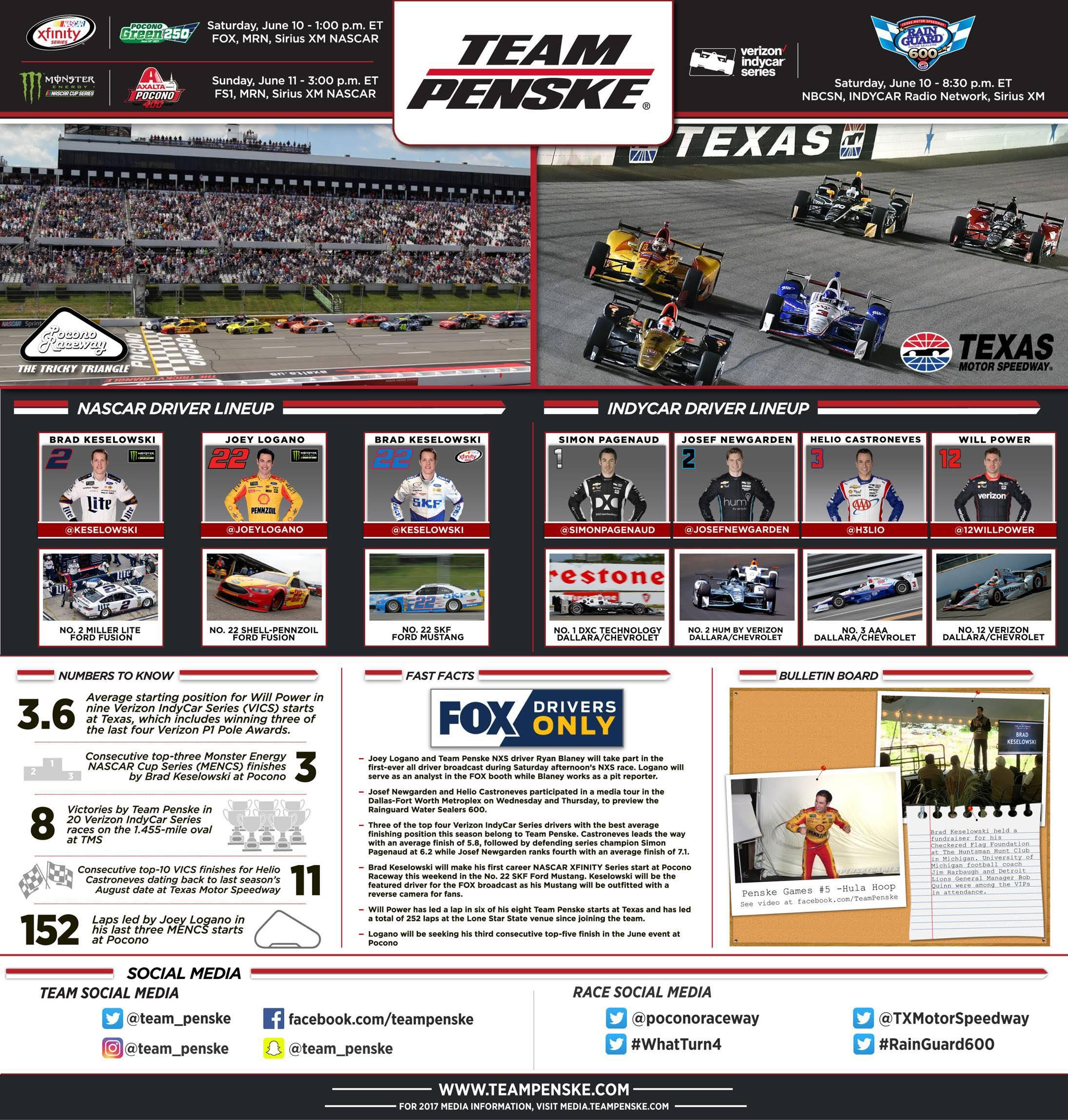 Team Penske | News | Team Penske Infographic - Pocono and Texas