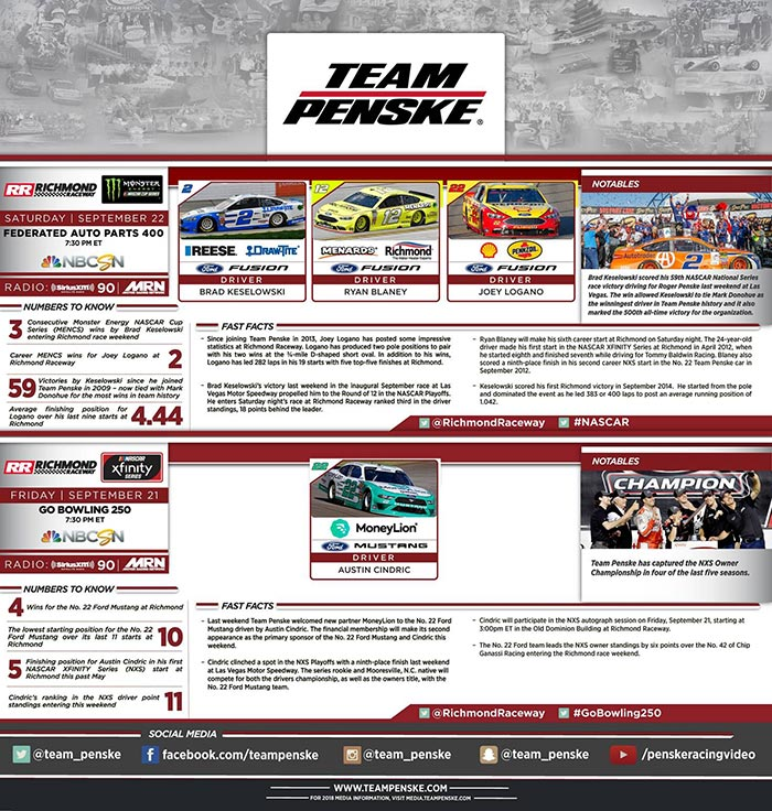 Team Penske Infographic - Richmond